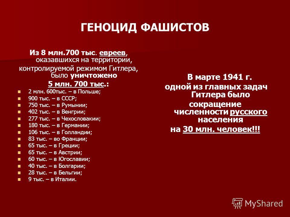 ГЕНОЦИД ФАШИСТОВ Из 8 млн.700 тыс. евреев, оказавшихся на территории, контролируемой режимом Гитлера, было уничтожено 5 млн. 700 тыс.: 2 млн. 600тыс. – в Польше; 900 тыс. – в СССР; 750 тыс. – в Румынии; 402 тыс. – в Венгрии; 277 тыс. – в Чехословакии
