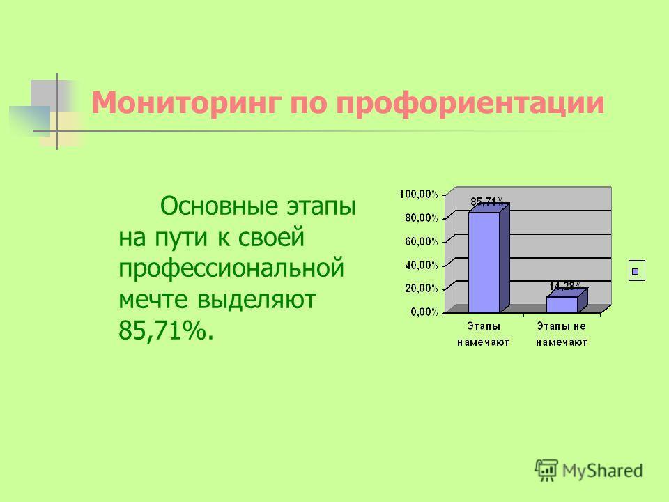 Мониторинг по профориентации Основные этапы на пути к своей профессиональной мечте выделяют 85,71%.