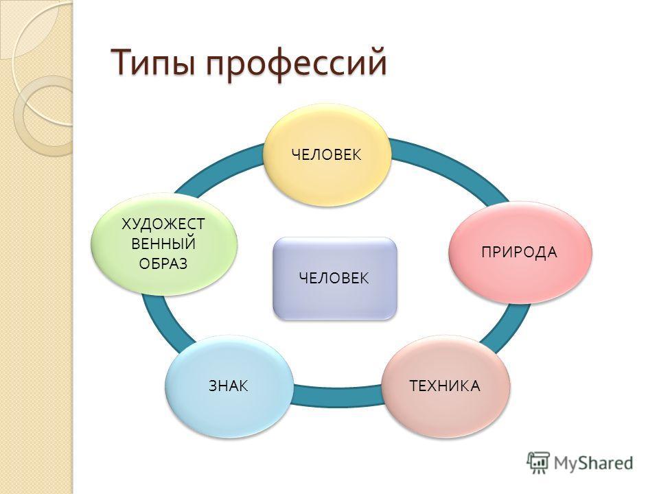 Типы профессий ЧЕЛОВЕК ХУДОЖЕСТ ВЕННЫЙ ОБРАЗ ЧЕЛОВЕК ПРИРОДА ТЕХНИКА ЗНАК