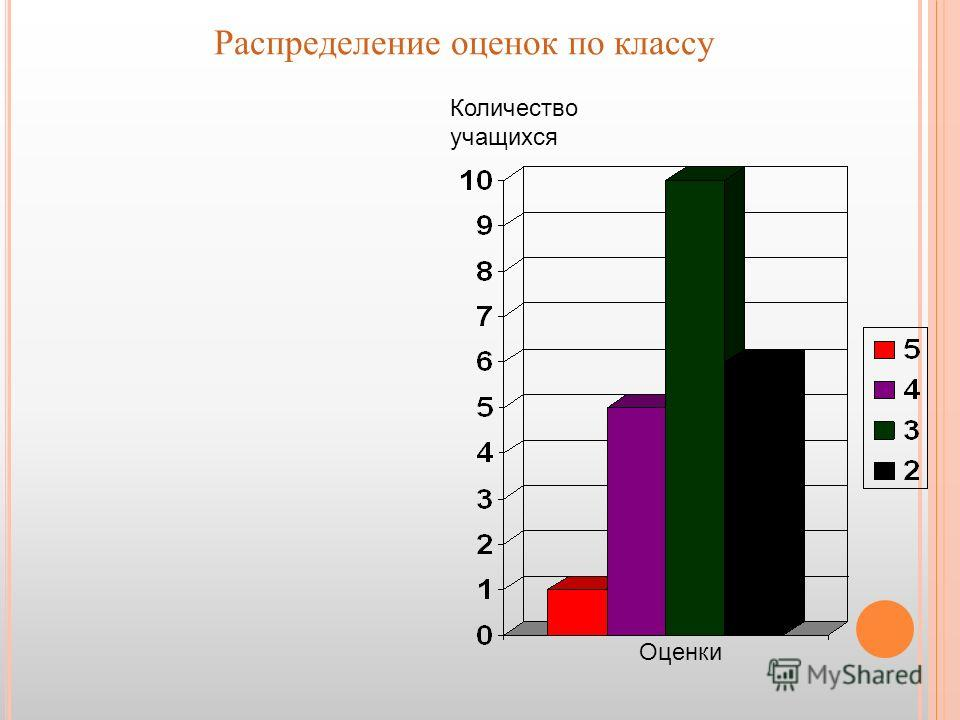 Распределение оценок по классу Оценки Количество учащихся