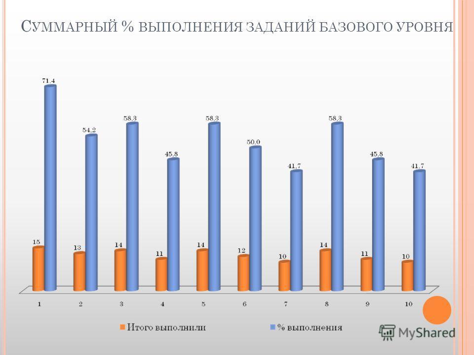 С УММАРНЫЙ % ВЫПОЛНЕНИЯ ЗАДАНИЙ БАЗОВОГО УРОВНЯ