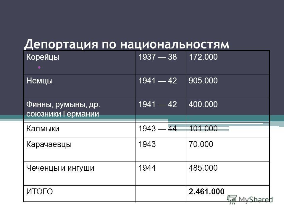 Депортация по национальностям Корейцы1937 38172.000 Немцы1941 42905.000 Финны, румыны, др. союзники Германии 1941 42400.000 Калмыки1943 44101.000 Карачаевцы194370.000 Чеченцы и ингуши1944485.000 ИТОГО2.461.000
