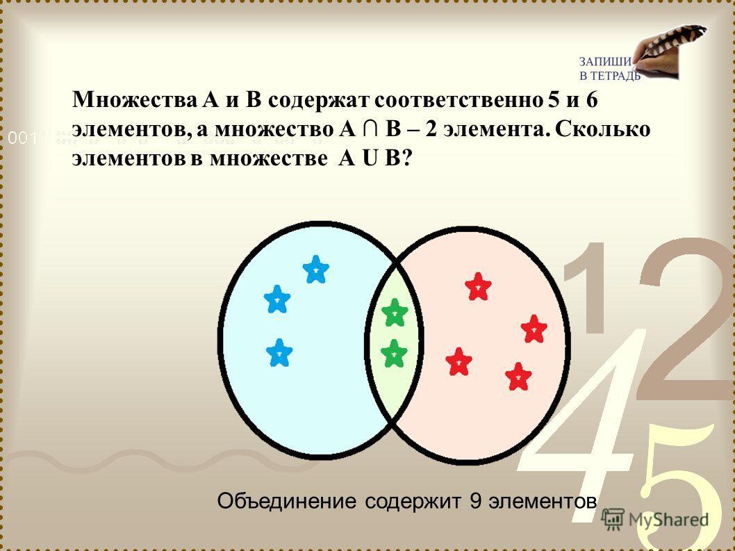 Множества А и В содержат соответственно 5 и 6 элементов, а множество А В – 2 элемента. Сколько элементов в множестве А U В? Объединение содержит 9 элементов