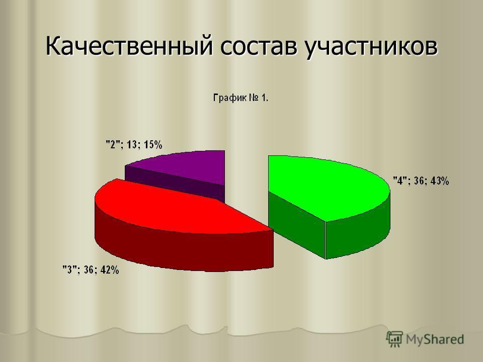 Качественный состав участников