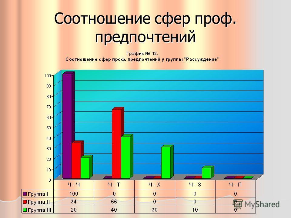 Соотношение сфер проф. предпочтений