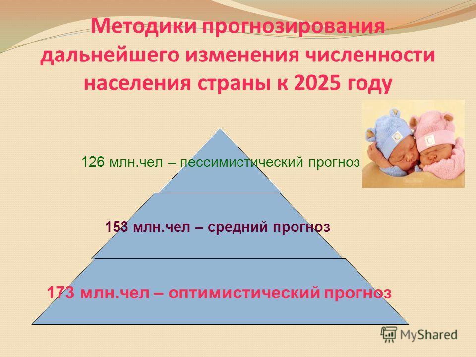 Методики прогнозирования дальнейшего изменения численности населения страны к 2025 году 126 млн.чел – пессимистический прогноз 153 млн.чел – средний прогноз 173 млн.чел – оптимистический прогноз