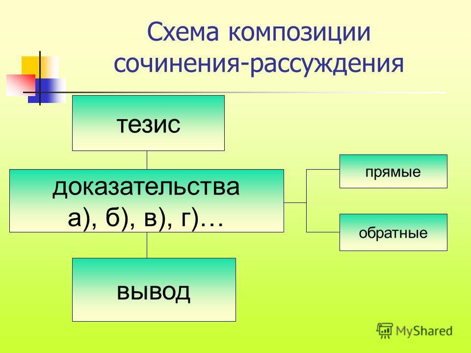Схема композиции сочинения-рассуждения тезис доказательства а), б), в), г)… вывод прямые обратные