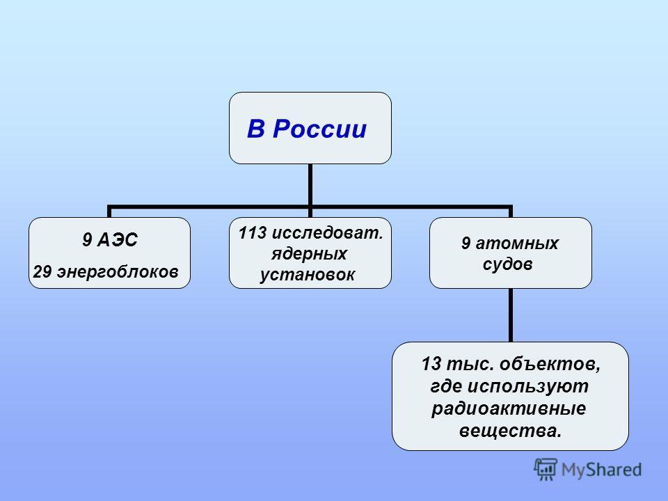 В России 9 АЭС 29 энергоблоков 113 исследоват. ядерных установок 9 атомных судов 13 тыс. объектов, где используют радиоактивные вещества.