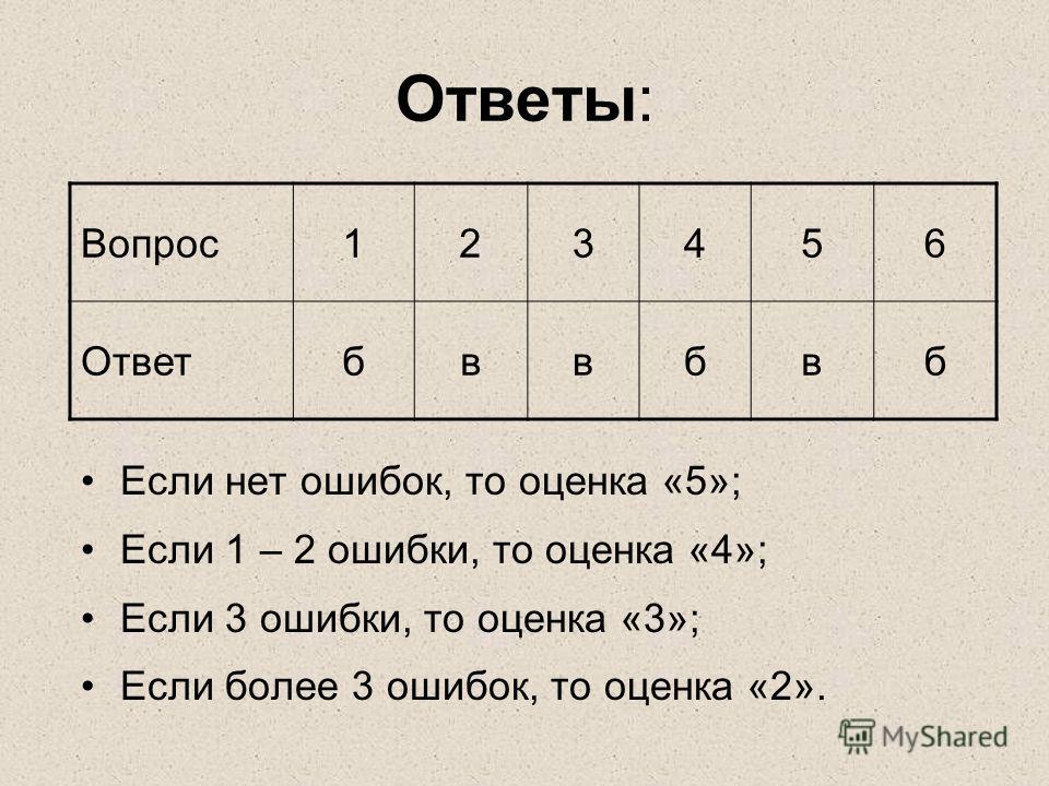 Ответы: Если нет ошибок, то оценка «5»; Если 1 – 2 ошибки, то оценка «4»; Если 3 ошибки, то оценка «3»; Если более 3 ошибок, то оценка «2». Вопрос123456 Ответбввбвб