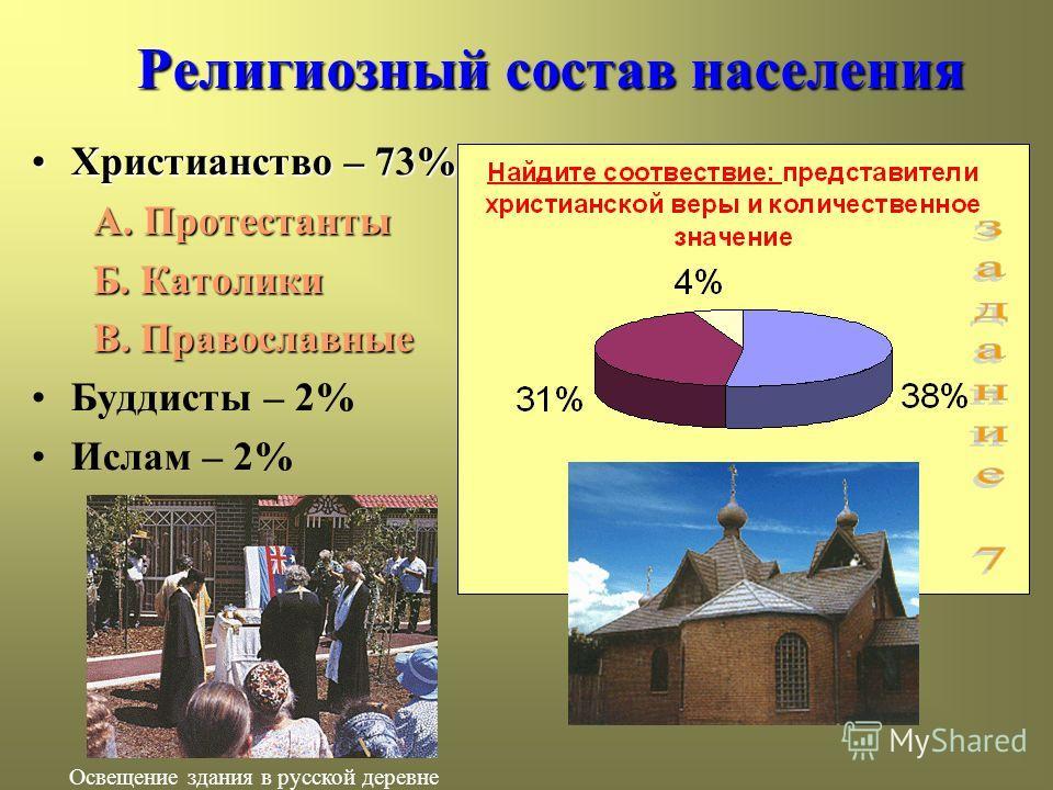 Религиозный состав населения Христианство – 73%Христианство – 73% А. Протестанты Б. Католики Б. Католики В. Православные В. Православные Буддисты – 2% Ислам – 2% Освещение здания в русской деревне