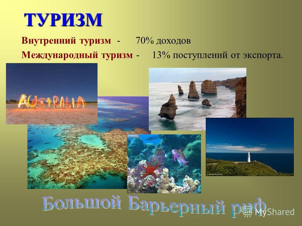 ТУРИЗМ Внутренний туризм - 70% доходов Международный туризм - 13% поступлений от экспорта.