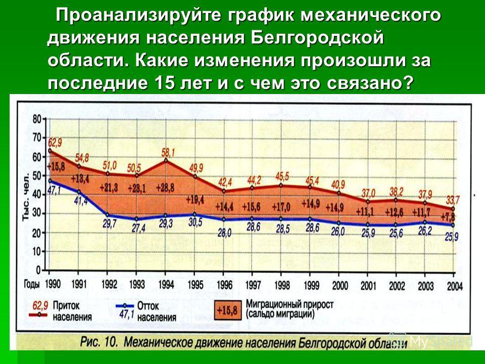 Проанализируйте график механического движения населения Белгородской области. Какие изменения произошли за последние 15 лет и с чем это связано? Проанализируйте график механического движения населения Белгородской области. Какие изменения произошли з