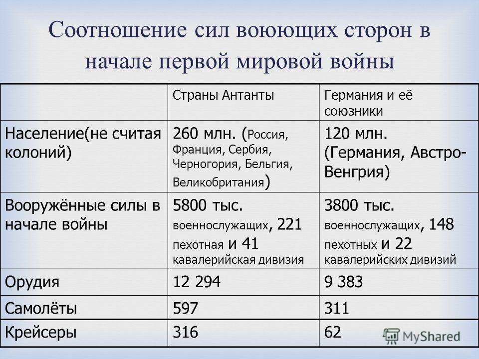Соотношение сил воюющих сторон в начале первой мировой войны Страны АнтантыГермания и её союзники Население(не считая колоний) 260 млн. ( Россия, Франция, Сербия, Черногория, Бельгия, Великобритания ) 120 млн. (Германия, Австро- Венгрия) Вооружённые