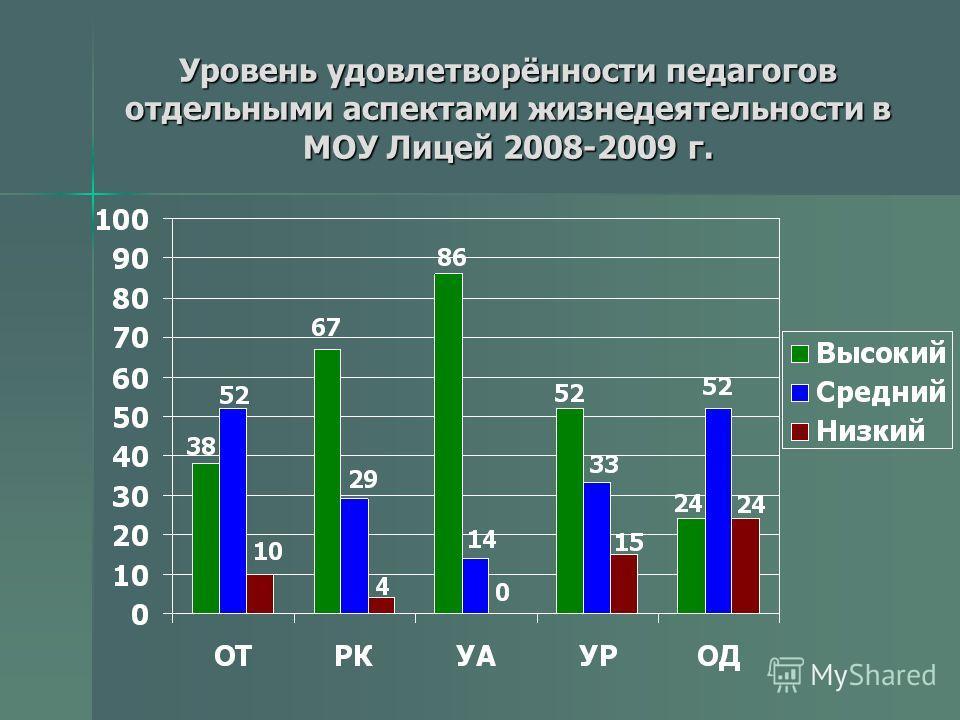 Уровень удовлетворённости педагогов отдельными аспектами жизнедеятельности в МОУ Лицей 2008-2009 г.