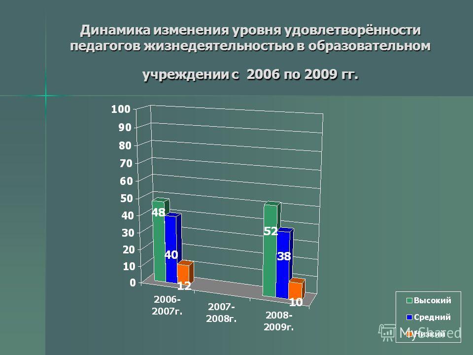 Динамика изменения уровня удовлетворённости педагогов жизнедеятельностью в образовательном учреждении с 2006 по 2009 гг.