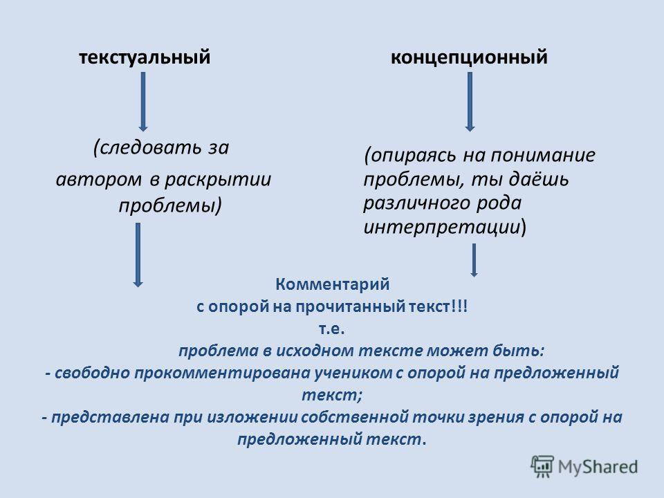 Комментарий с опорой на прочитанный текст!!! т.е. проблема в исходном тексте может быть: - свободно прокомментирована учеником с опорой на предложенный текст; - представлена при изложении собственной точки зрения с опорой на предложенный текст. текст