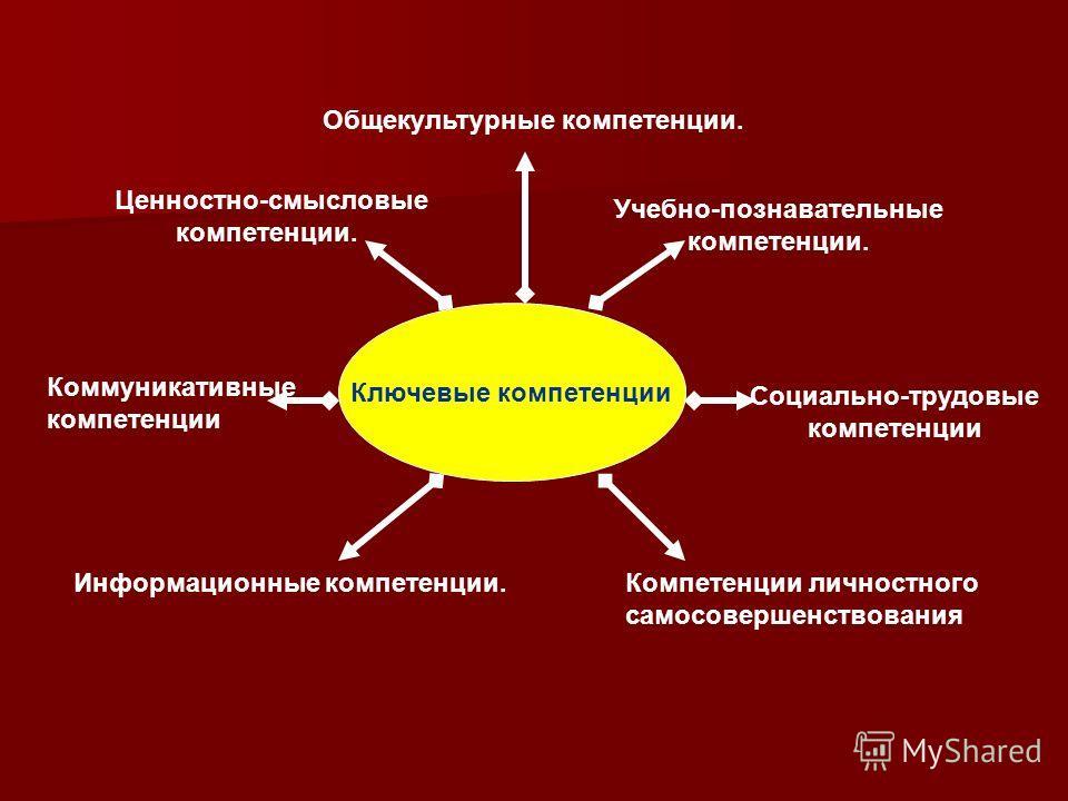 Ключевые компетенции Ценностно-смысловые компетенции. Общекультурные компетенции. Учебно-познавательные компетенции. Информационные компетенции. Коммуникативные компетенции Социально-трудовые компетенции Компетенции личностного самосовершенствования
