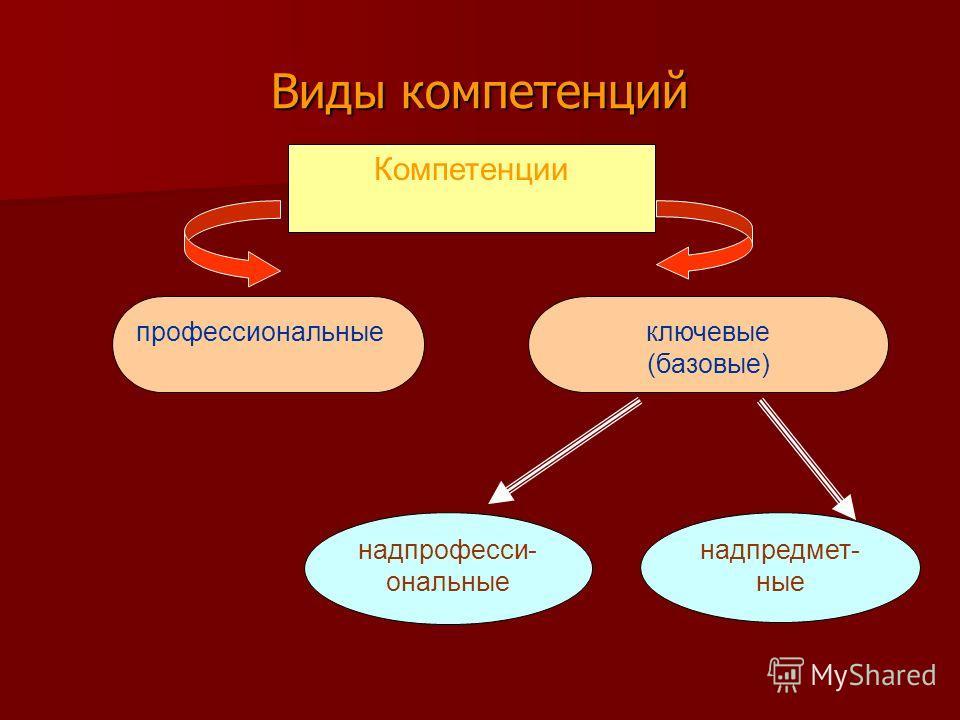 Компетенции профессиональныеключевые (базовые) надпрофесси- ональные надпредмет- ные Виды компетенций