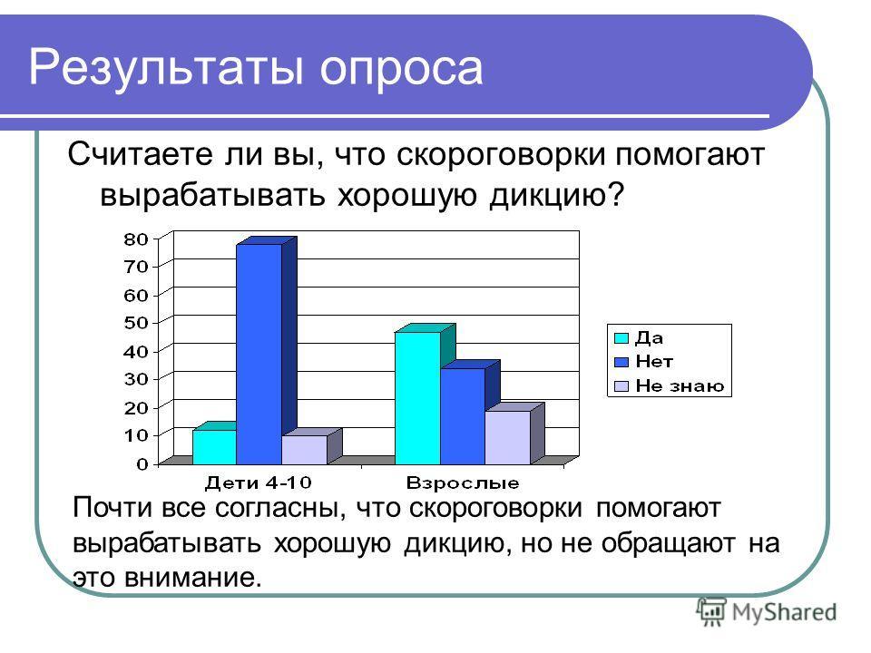 Результаты опроса Считаете ли вы, что скороговорки помогают вырабатывать хорошую дикцию? Почти все согласны, что скороговорки помогают вырабатывать хорошую дикцию, но не обращают на это внимание.