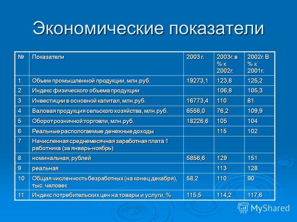Экономические показатели Показатели 2003 г. 2003г. в % к 2002г. 2002г. В % к 2001г. 1 Объем промышленной продукции, млн.руб. 19273,1123,8125,2 2 Индекс физического объема продукции 106,8105,3 3 Инвестиции в основной капитал, млн.руб. 16773,411081 4 В