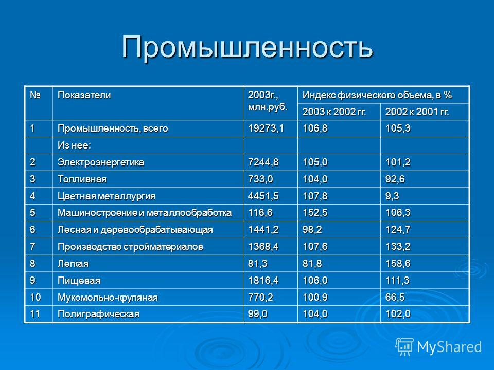 Промышленность Показатели 2003г., млн.руб. Индекс физического объема, в % 2003 к 2002 гг. 2002 к 2001 гг. 1 Промышленность, всего 19273,1106,8105,3 Из нее: 2Электроэнергетика7244,8105,0101,2 3Топливная733,0104,092,6 4 Цветная металлургия 4451,5107,89