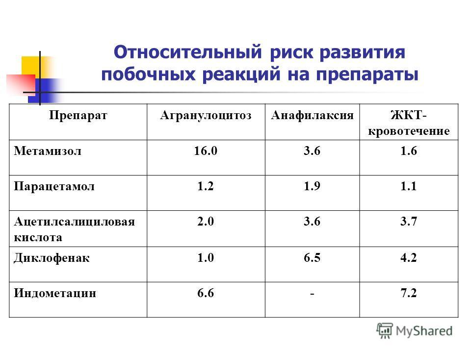 Относительный риск развития побочных реакций на препараты ПрепаратАгранулоцитозАнафилаксияЖКТ- кровотечение Метамизол16.03.61.6 Парацетамол1.21.91.1 Ацетилсалициловая кислота 2.03.63.7 Диклофенак1.06.54.2 Индометацин6.6-7.2