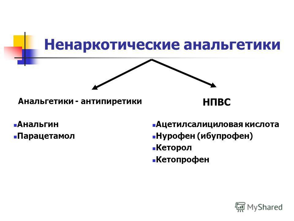 Ненаркотические анальгетики Анальгетики - антипиретики НПВС Анальгин Парацетамол Ацетилсалициловая кислота Нурофен (ибупрофен) Кеторол Кетопрофен