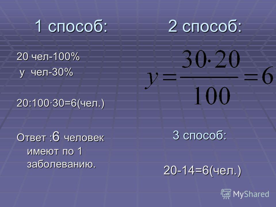 Решение задачи 3 1способ: 2 способ: 20чел-100% хчел-70% хчел-70% 20:100·70=14 (ч ел) имеют по 2 заболевания. Ответ: 14 человек имеют по 2 заболевания