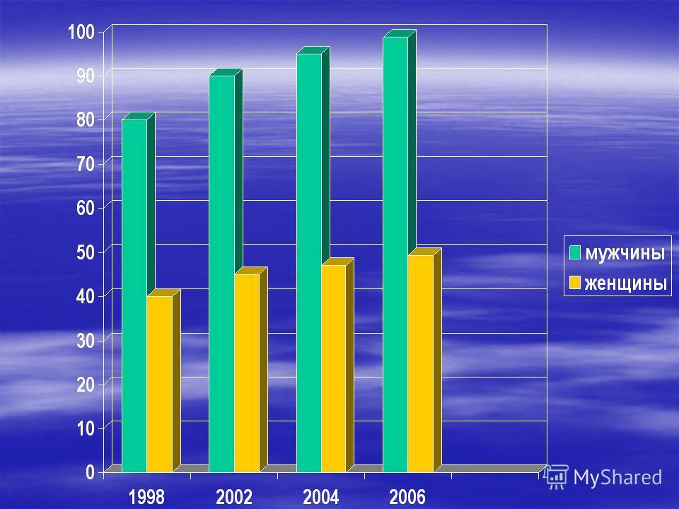 Ежегодный прирост курящих Ежегодный прирост курящих в России в России составляет 3% составляет 3%
