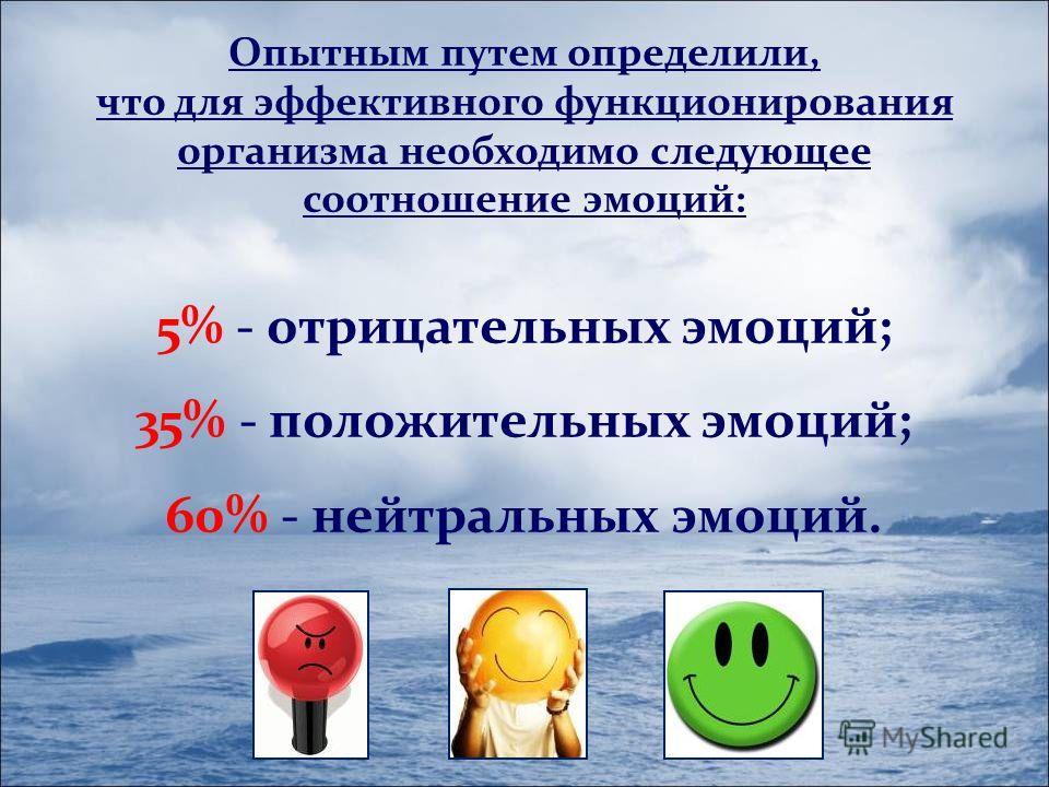 Опытным путем определили, что для эффективного функционирования организма необходимо следующее соотношение эмоций: 5% - отрицательных эмоций; 35% - положительных эмоций; 60% - нейтральных эмоций.
