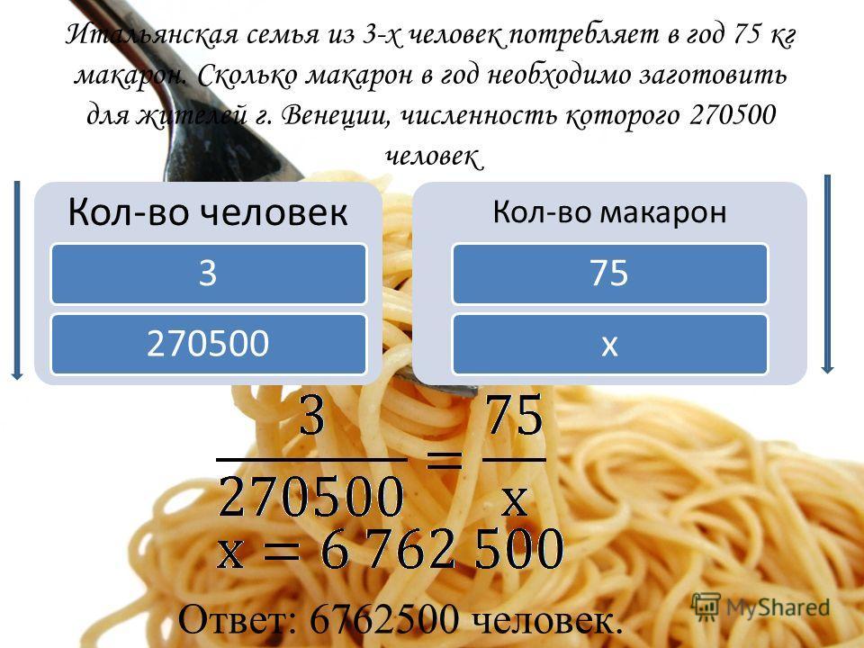 Итальянская семья из 3-х человек потребляет в год 75 кг макарон. Сколько макарон в год необходимо заготовить для жителей г. Венеции, численность которого 270500 человек Кол-во человек 3270500 Кол-во макарон 75х Ответ: 6762500 человек.