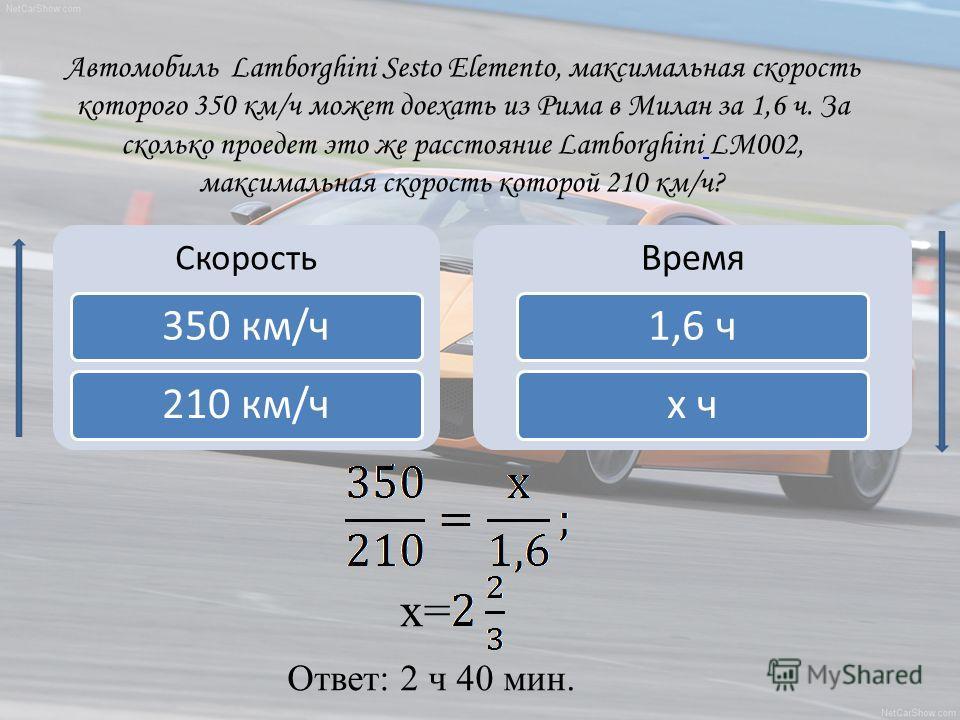 Автомобиль Lamborghini Sesto Elementо, максимальная скорость которого 350 км/ч может доехать из Рима в Милан за 1,6 ч. За сколько проедет это же расстояние Lamborghini LM002, максимальная скорость которой 210 км/ч? Скорость 350 км/ч210 км/ч Время 1,6