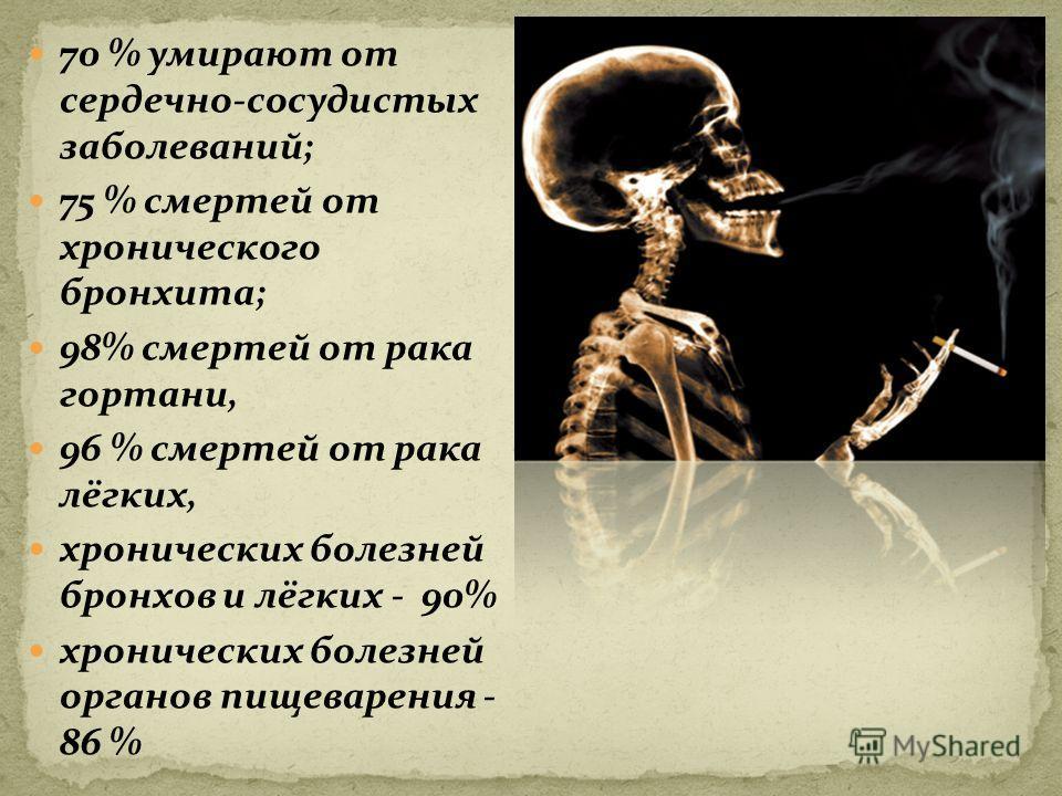 70 % умирают от сердечно-сосудистых заболеваний; 75 % смертей от хронического бронхита; 98% смертей от рака гортани, 96 % смертей от рака лёгких, хронических болезней бронхов и лёгких - 90% хронических болезней органов пищеварения - 86 %