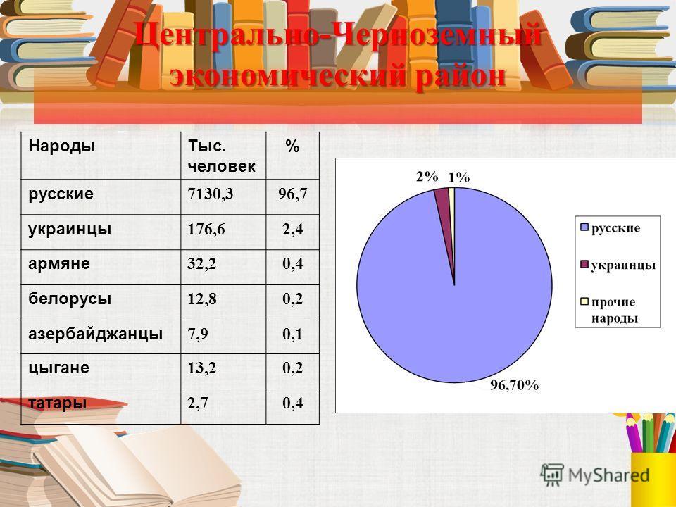 Центрально-Черноземный экономический район НародыТыс. человек % русские 7130,396,7 украинцы 176,62,4 армяне 32,20,4 белорусы 12,80,2 азербайджанцы 7,90,1 цыгане 13,20,2 татары 2,70,4