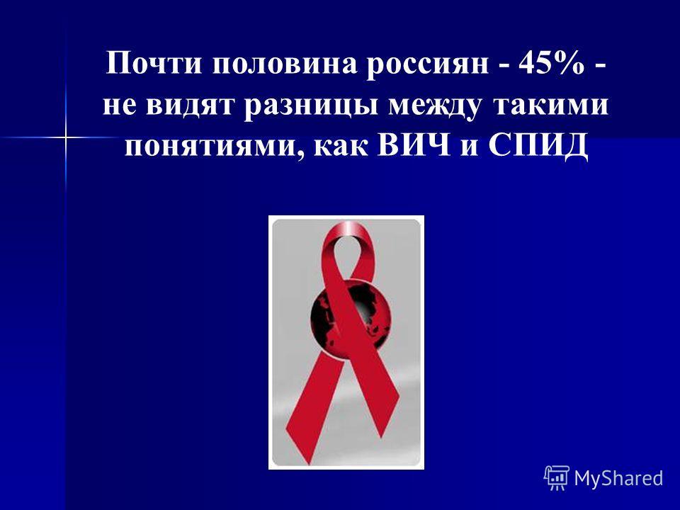 Почти половина россиян - 45% - не видят разницы между такими понятиями, как ВИЧ и СПИД