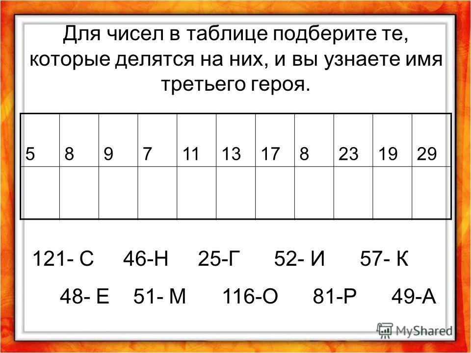 Для чисел в таблице подберите те, которые делятся на них, и вы узнаете имя третьего героя. 58971113178231929 121- С 46-Н 25-Г 52- И 57- К 48- Е 51- М 116-О 81-Р 49-А