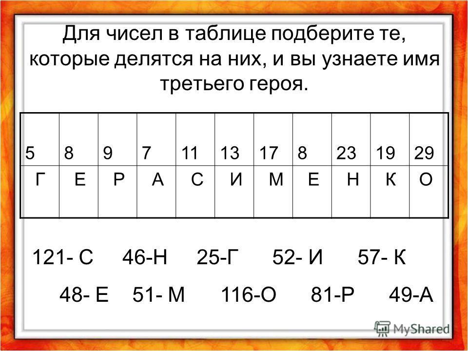 Для чисел в таблице подберите те, которые делятся на них, и вы узнаете имя третьего героя. 58971113178231929 Г Е Р А С И М Е Н К О 121- С 46-Н 25-Г 52- И 57- К 48- Е 51- М 116-О 81-Р 49-А