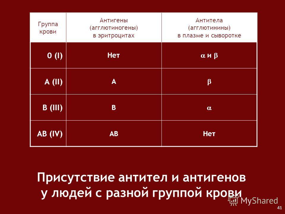 Группа крови Антигены (агглютиногены) в эритроцитах Антитела (агглютинины) в плазме и сыворотке 0 (I) Нет и А (II) A B (III) B AB (IV) ABНет Присутствие антител и антигенов у людей с разной группой крови 41