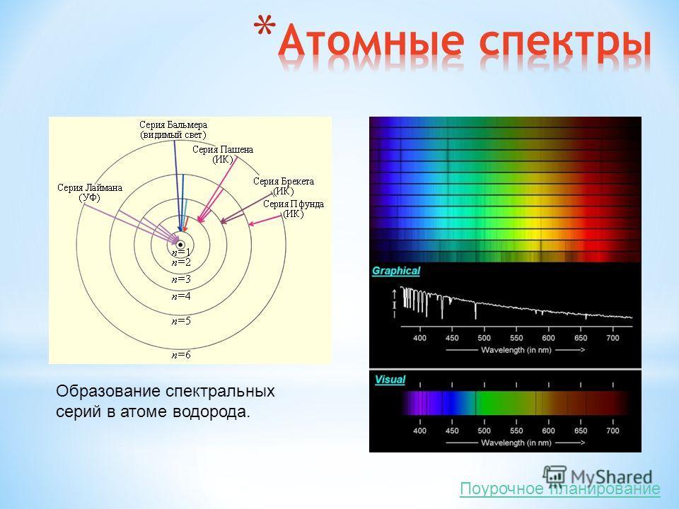Образование спектральных серий в атоме водорода. Поурочное планирование
