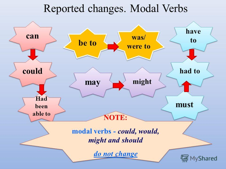 Reported changes. Modal Verbs can could might may Had been able to had to must have to was/ were to be to NOTE: modal verbs - could, would, might and should do not change NOTE: modal verbs - could, would, might and should do not change