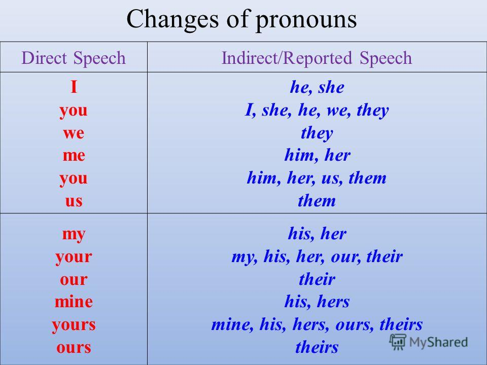 Direct SpeechIndirect/Reported Speech I you we me you us he, she I, she, he, we, they they him, her him, her, us, them them my your our mine yours ours his, her my, his, her, our, their their his, hers mine, his, hers, ours, theirs theirs Changes of