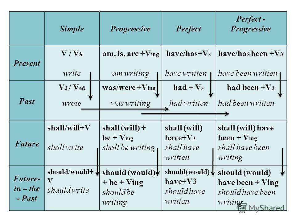 SimpleProgressivePerfect Perfect - Progressive Present V / Vs write am, is, are +V ing am writing have/has+V 3 have written have/has been +V 3 have been written Past V 2 / V ed wrote was/were +V ing was writing had + V 3 had written had been +V 3 had