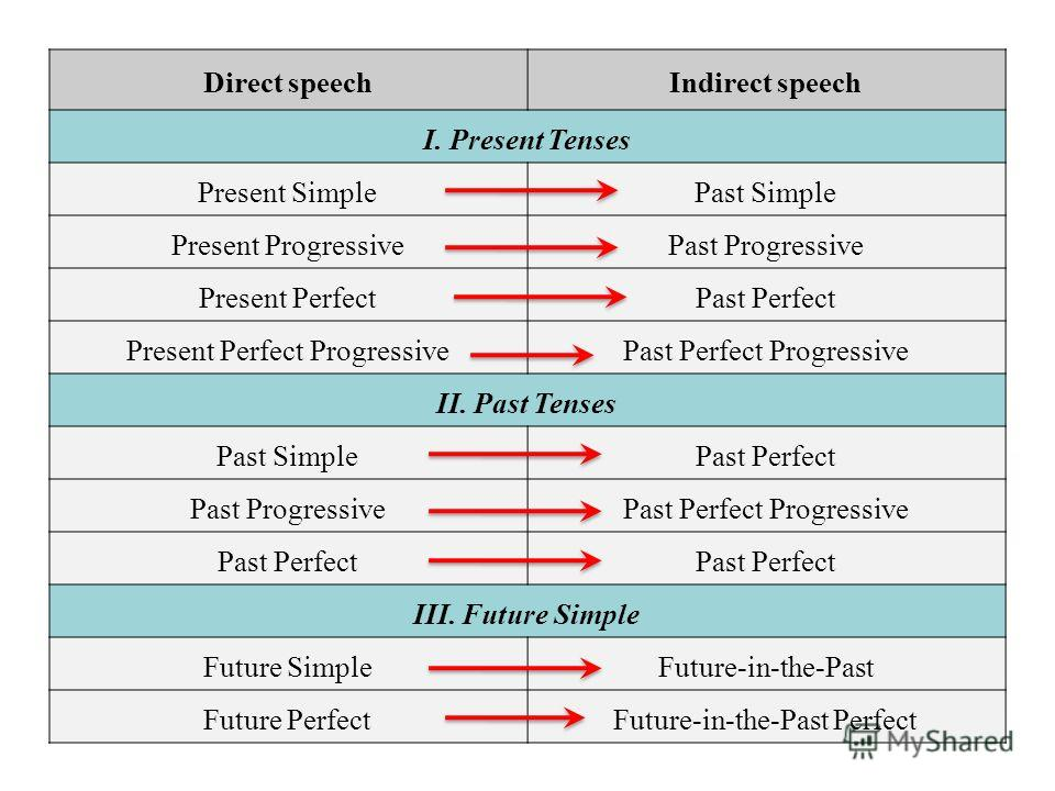 Direct speechIndirect speech I. Present Tenses Present SimplePast Simple Present ProgressivePast Progressive Present PerfectPast Perfect Present Perfect ProgressivePast Perfect Progressive II. Past Tenses Past SimplePast Perfect Past ProgressivePast