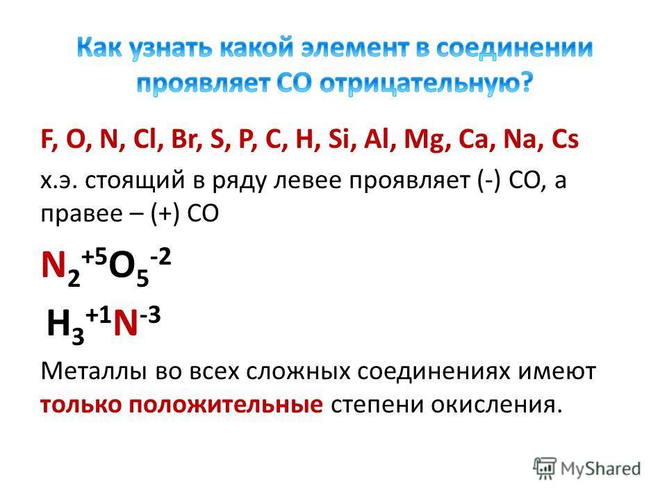 F, O, N, Cl, Br, S, P, C, H, Si, Al, Mg, Ca, Na, Cs х.э. стоящий в ряду левее проявляет (-) СО, а правее – (+) СО N 2 +5 O 5 -2 H 3 +1 N -3 Металлы во всех сложных соединениях имеют только положительные степени окисления.