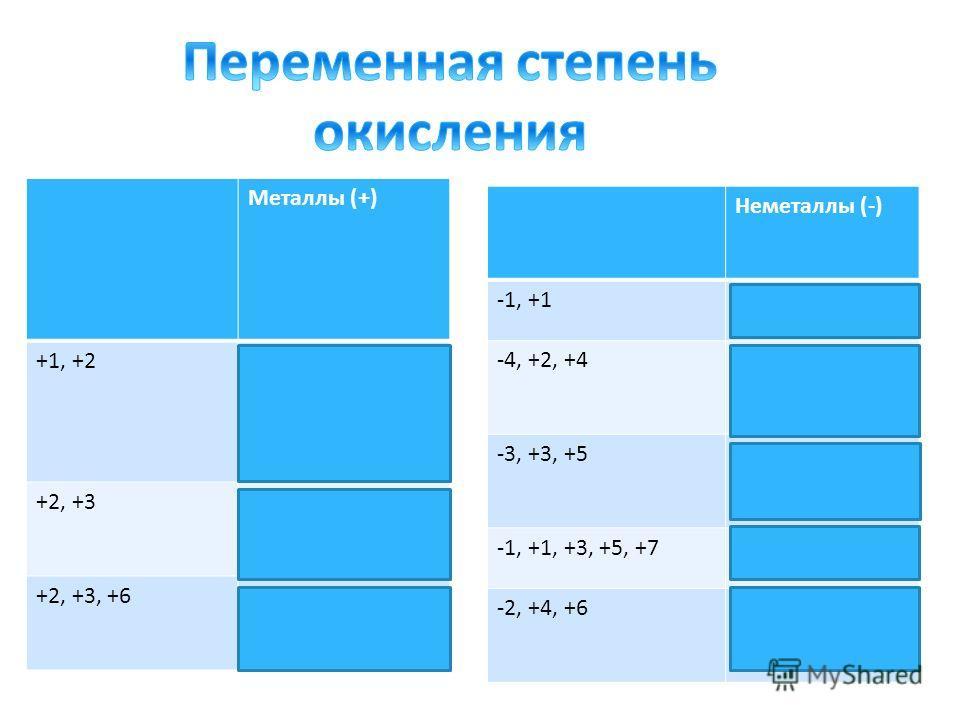 Металлы (+) +1, +2 Cu, Hg +2, +3 Fe, Co, Ni +2, +3, +6 Cr, Mo Неметаллы (-) -1, +1 H -4, +2, +4 C, Si -3, +3, +5 N, P, As -1, +1, +3, +5, +7 Cl, Br, I -2, +4, +6 S, Se, Te