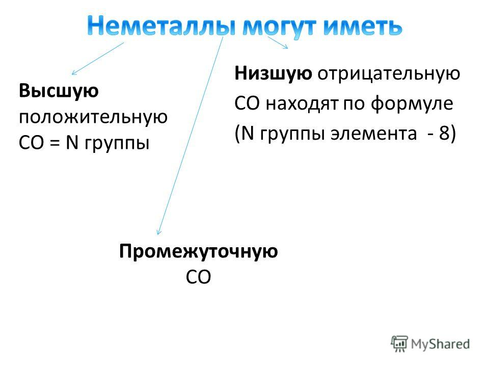 Высшую положительную СО = N группы Низшую отрицательную СО находят по формуле (N группы элемента - 8) Промежуточную СО