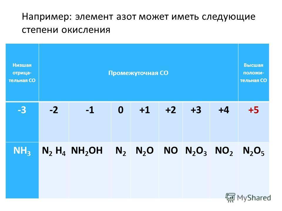 Низшая отрица- тельная СО Промежуточная СО Высшая положи- тельная СО -3-20+1+2+3+4+5 NН3NН3 N 2 Н 4 NН 2 ОНN2N2 N2ОN2ОNОNОN2О3N2О3 NО2NО2 N2О5N2О5 Например: элемент азот может иметь следующие степени окисления