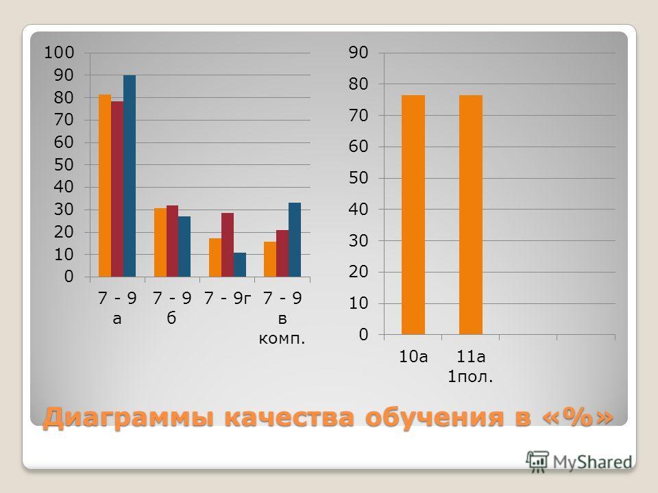 Диаграммы качества обучения в «%»