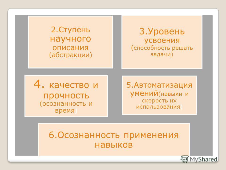 2.Ступень научного описания (абстракции) 3.Уровень усвоения ( способность решать задачи) 4. качество и прочность (осознанность и время) 5.Автоматизация умений (навыки и скорость их использования) 6.Осознанность применения навыков