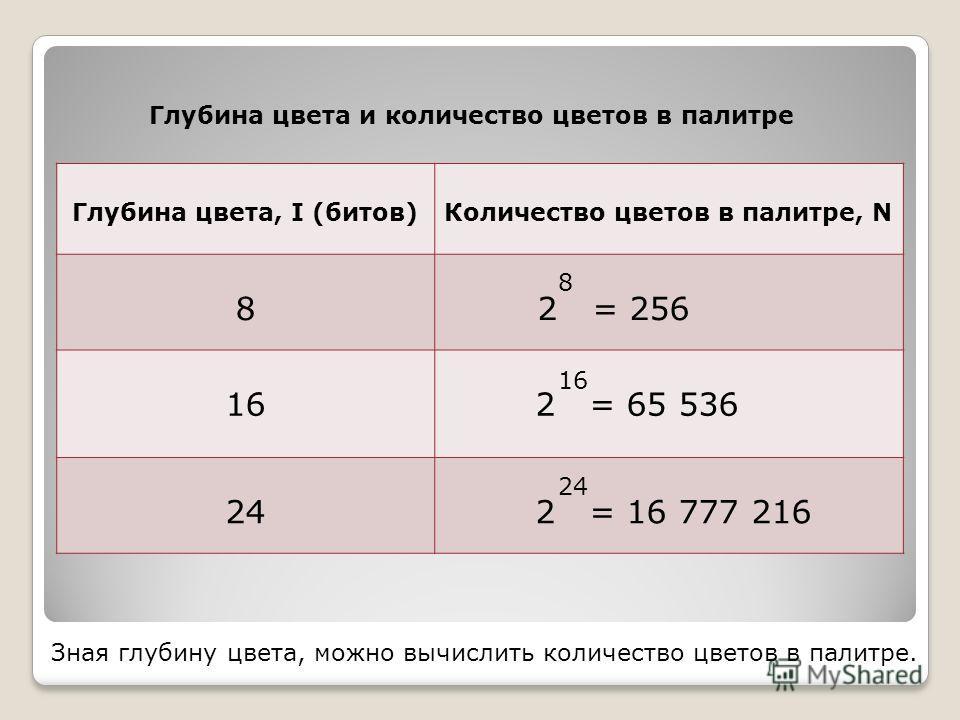 Зная глубину цвета, можно вычислить количество цветов в палитре. Глубина цвета, I (битов)Количество цветов в палитре, N 8 2 = 256 16 2 = 65 536 24 2 = 16 777 216 8 16 24 Глубина цвета и количество цветов в палитре